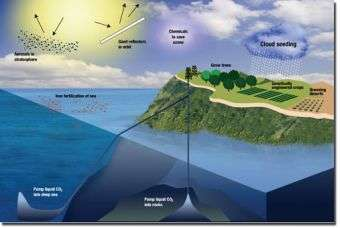 Geoengineering could slow down the global water cycle