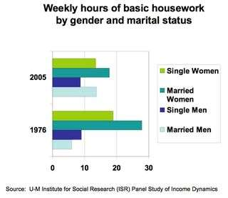 Exactly how much housework does a husband create?