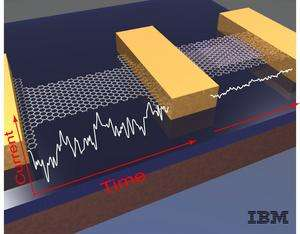 IBM Scientists 'Quiet' Unruly Electrons in Atomic Layers of Graphite