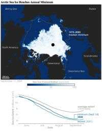 NASA data show Arctic saw fastest August sea ice retreat on record