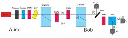 Physicists Build a Quantum Gambling Machine