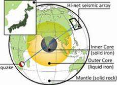 New insights into centre of the Earth