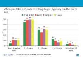 Shower Length Chart