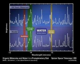 Spectrum AA Tauri