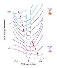 STM Graphene Spectra