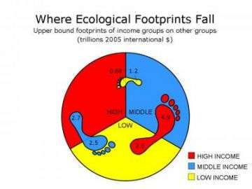 The Ecological Footprints of Nations