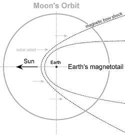 The Moon and the Magnetotail
