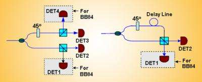 Two for One: NIST Design Enables More Cost-Effective Quantum Key Distribution