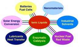 The Future in Two Words: Ionic Liquids