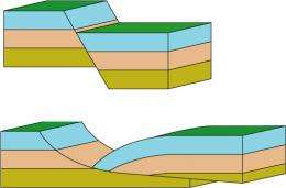 Slowly Slip-Sliding Faults Don't Cause Earthquakes