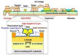 Fujitsu Develops Millimeter-Wave Gallium-Nitride Transceiver Amplifier Chipset