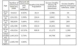 Over 2,200 veterans died in 2008 due to lack of health insurance