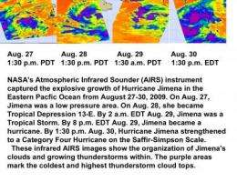 NASA satellite sees Hurricane Jimena explode in strength over 4 days