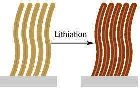 'Core-Shell' Silicon Nanowires May Improve Lithium-Ion Batteries