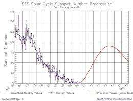 New Solar Cycle Prediction: Fewer Sunspots, But Not Necessarily Less Activity