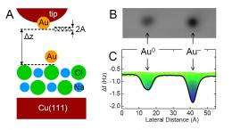 Scientists directly measure charge states of atoms using an atomic force microscope