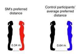 Neuroscientists find brain region responsible for our sense of personal space
