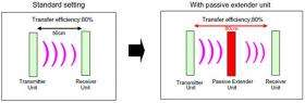 Sony develops highly efficient wireless power transfer system based on magnetic resonance