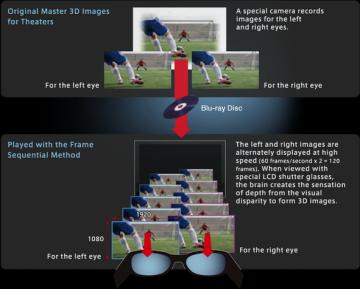 Active Shutter 3D Technology for HDTV