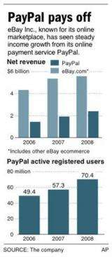 A growing PayPal could soon overshadow parent eBay (AP)