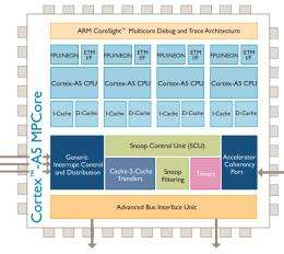 ARM Delivers The Internet Everywhere With Most Power-Efficient and Cost-Effective Multicore Processor