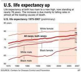 CDC says life expectancy in US up, deaths not (AP)