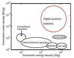 Digital quantum battery
