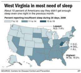 Getting enough sleep? They aren't in West Virginia (AP)