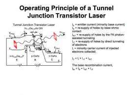 High-speed signal mixer demonstrates capabilities of transistor laser