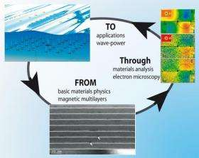 Major step toward less energy loss in new electromagnetic materials