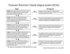 Proposed Edmonton Obesity Staging System