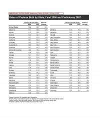 State Preterm Birth Rates