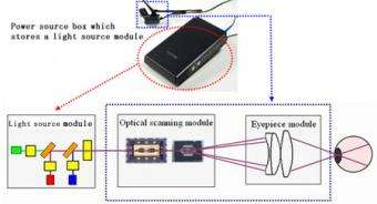 Two Retinal Imaging Display Devices at Prototype Stage