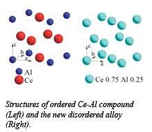 Under pressure, atoms make unlikely alloys
