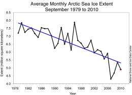 Arctic sea ice extent falls to third-lowest extent; downward trend persists