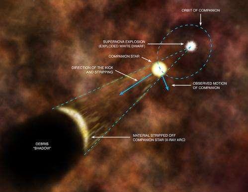 Chandra finds new evidence on origin of supernovas