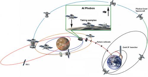 Daring Russian sample return mission to Martian moon Phobos aims for November liftoff