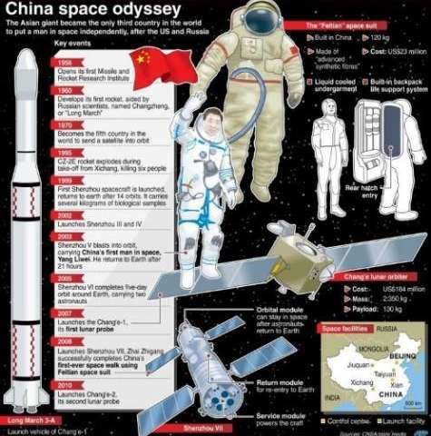 Graphic showing the timeline and key points around China's space odyssey