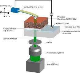 Organic solar cell breakthrough