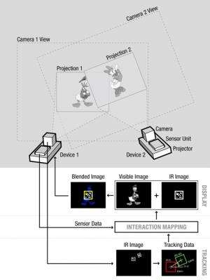 SideBySide projection system enables projected interaction between mobile devices