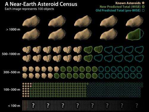 WISE mission finds fewer asteroids near Earth
