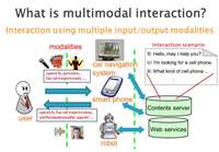 Multimodal interaction: Humanizing the human-computer interface