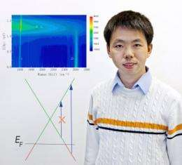 Berkeley Lab scientists control light scattering in graphene