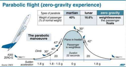 Graphic showing the flight path of a zero-gravity flight