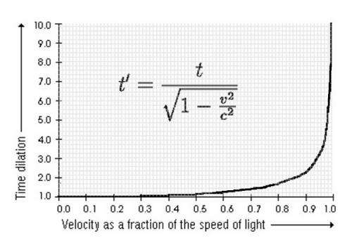 Special relativity from first principles