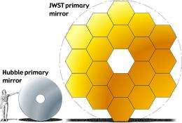 The James Webb Telescope will see Earth-like worlds