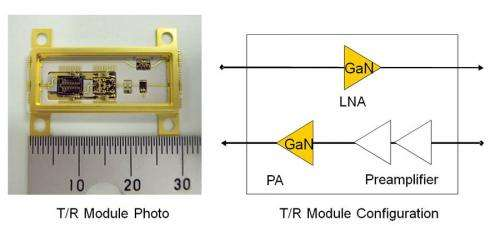 World's first gaN HEMT T/R module operating in the C-Ku band