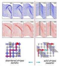 A manganite changes its stripes