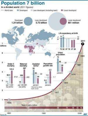Graphic showing mortality and birth rates as the world's population reaches 7 billion