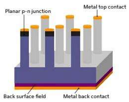 Solar cells: Pillars of light